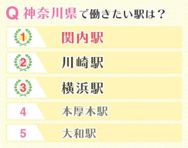 神奈川県で働きたい駅は?