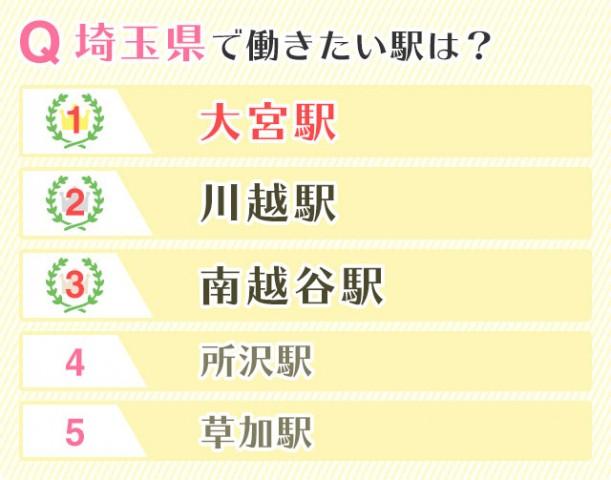 埼玉県で働きたい駅は?